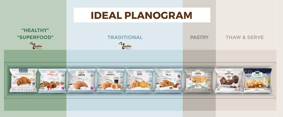 ideal planogram